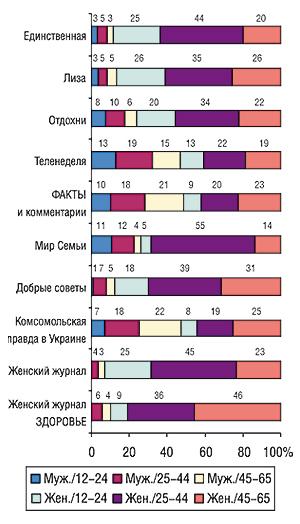 Социально-демографические                                     группы читателей (% аудитории одного номера                                     издания) вразрезе топ-10 печатных изданий по                                    объемам продаж рекламы ЛС (MMI'2006/2-Украина)