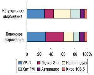 Удельный вес радиостанций в                                    общем объеме продаж рекламы ЛС нарадио в                                    денежном инатуральном (длительность, с)                                     выражении всентябре 2006 г.