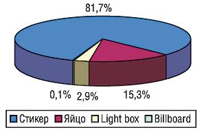 Удельный вес типов                                     рекламоносителей вобщем объеме продаж рекламы                                     ЛС вметро всентябре 2006 г.