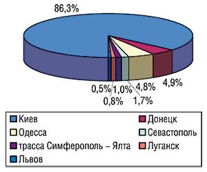 Удельный вес крупнейших городов                                     Украины вобщем объеме продаж рекламы ЛС на                                    наружных конструкциях всентябре 2006 г.