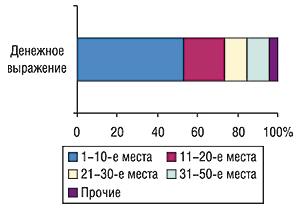 Распределение затрат нарекламу                                     ЛС вовсех охваченных медиа за исключением                                     телевидения попозициям врейтинге корпораций                                     всентябре 2006 г.
