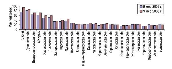 Объем продаж ЛС внатуральном выражении порегионам Украины за 9 мес 2005 и2006 гг.