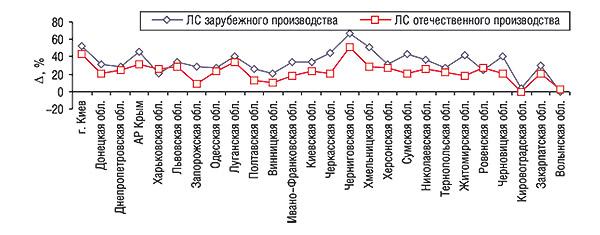 Прирост/убыль объема продаж ЛС отечественного изарубежного производства вденежном выражении порегионам Украины за 9 мес 2006 г. посравнению саналогичным периодом 2005 г.
