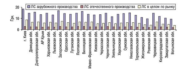Динамика средневзвешенной стоимости 1 упаковки ЛС отечественного изарубежного производства вцелом порынку порегионам Украины за 9 мес 2006 г.