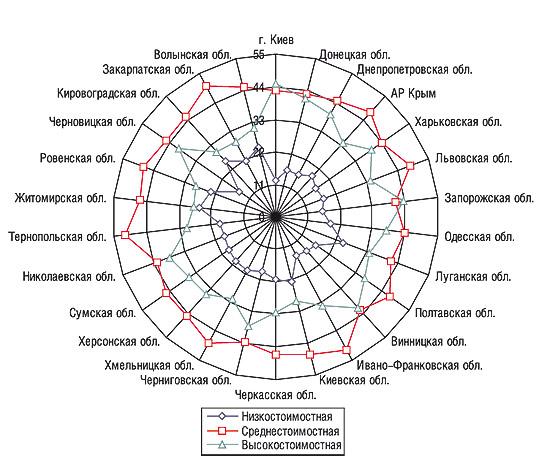 Удельный вес (%) ценовых ниш вобщем объеме продаж ЛС вденежном выражении порегионам Украины за 9 мес 2006 г.