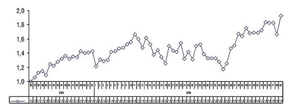 Индекс активности аптечных             продаж за 36–52-ю неделю 2005 г. и1–49-ю неделю 2006 г.