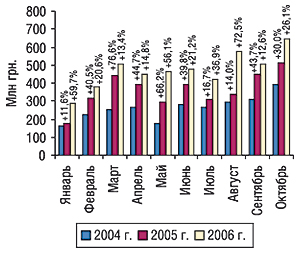 Динамика объема импорта ГЛС в                                    денежном выражении вянваре–октябре 2004–2006 гг. с                                    указанием процента прироста/убыли посравнению с                                    предыдущим годом