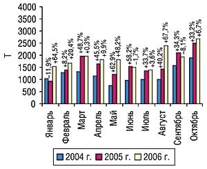 Динамика объема импорта ГЛС в                                    натуральном выражении вянваре–октябре 2004–2006                                     гг. суказанием процента прироста/убыли по                                    сравнению спредыдущим годом