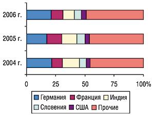 Удельный вес стран — крупнейших                                     поставщиков ГЛС вобщем объеме импорта ГЛС в                                    денежном выражении воктябре 2004–2006 гг.