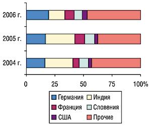 Удельный вес стран — крупнейших                                     поставщиков ГЛС вобщем объеме импорта ГЛС в                                    натуральном выражении воктябре 2004–2006 гг.