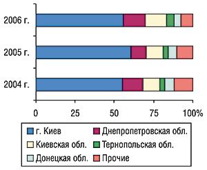 Удельный вес регионов Украины —                                     крупнейших получателей ГЛС вобщем объеме                                     импорта ГЛС внатуральном выражении воктябре                                     2004–2006 гг.