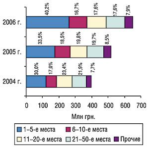 Распределение объема импорта                                     ГЛС вденежном выражении погруппам 3001–3006 ТН                                     ВЭД среди компаний-поставщиков суказанием                                     удельного веса (%) воктябре 2004–2006 гг.