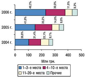 Распределение объема импорта                                     ГЛС вденежном выражении погруппам 3001–3006 ТН ВЭД                                     среди ассортиментных дистрибьюторов суказанием                                     удельного веса (%) воктябре 2004–2006 гг.