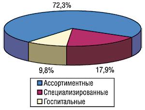 Удельный вес объема ввоза ГЛС в                                    разрезе типов компаний — импортеров погруппам                                     3001–3006 ТН ВЭД вденежном выражении воктябре 2006 г.