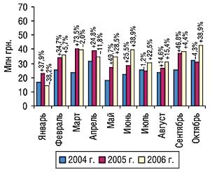 Динамика объема экспорта ГЛС в                                    денежном выражении вянваре–октябре 2004–2006 гг. с                                    указанием процента прироста/убыли посравнению с                                    предыдущим годом