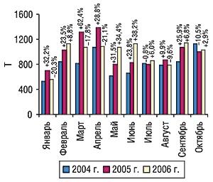 Динамика объема экспорта ГЛС в                                    натуральном выражении вянваре–октябре 2004–2006                                     гг. суказанием процента прироста/убыли по                                    сравнению спредыдущим годом