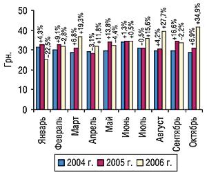 Динамика стоимости 1 весовой                                     единицы экспортируемых ГЛС вянваре–октябре                                     2004–2006 гг. суказанием процента прироста/убыли по                                    сравнению спредыдущим годом