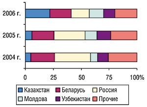 Удельный вес стран — крупнейших                                     получателей ГЛС украинского производства в                                    общем объеме экспорта ГЛС вденежном выражении в                                    октябре 2004–2006 гг.