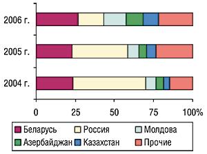 Удельный вес стран —                                     крупнейших получателей ГЛС украинского                                     производства вобщем объеме экспорта ГЛС в                                    натуральном выражении воктябре 2004–2006 гг.