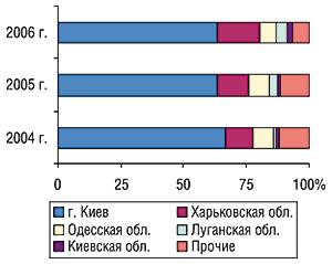 Удельный вес регионов Украины —                                     крупнейших поставщиков ГЛС вобщем объеме                                     экспорта ГЛС вденежном выражении воктябре                                     2004–2006 гг.