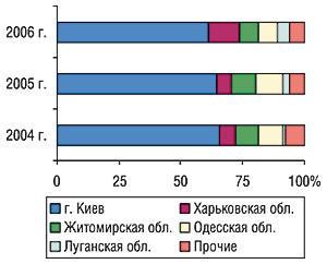 Удельный вес регионов Украины —                                     крупнейших поставщиков ГЛС вобщем объеме                                     экспорта ГЛС внатуральном выражении воктябре                                     2004–2006 гг.