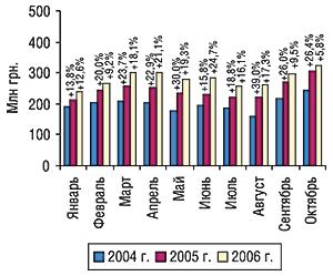 Динамика объема производства в                                    денежном выражении вянваре–октябре 2004–2006 гг. с                                    указанием процента прироста/убыли посравнению с                                    предыдущим годом