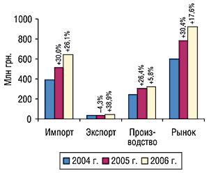 Объем фармрынка вценах                                     производителя воктябре 2004–2006 гг. суказанием                                     составляющих его величин ипроцента                                     прироста/убыли посравнению саналогичным                                     периодом предыдущих годов