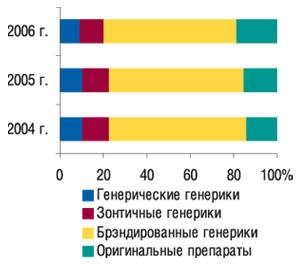 Удельный вес генерических и                                    оригинальных препаратов вобщем объеме аптечных                                     продаж исследуемой группы ЛС вденежном                                     выражении за 12 мес 2004–2006 гг.