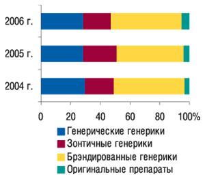 Удельный вес генерических и                                    оригинальных препаратов вобщем объеме аптечных                                     продаж исследуемой группы ЛС внатуральном                                     выражении за 12 мес 2004–2006 гг