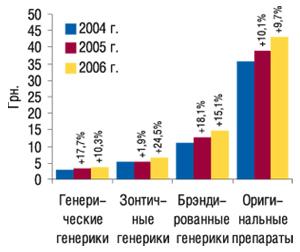 Средневзвешенная стоимость 1                                     упаковки генерических иоригинальных препаратов                                     исследуемой группы за 12 мес 2004–2006  гг. с                                    указанием процента прироста посравнению с                                    предыдущим годом