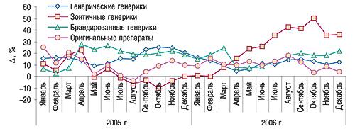 Динамика прироста/убыли                                     средневзвешенной стоимости 1 упаковки                                     генерических иоригинальных препаратов                                     исследуемой группы за январь 2005 – декабрь 2006 гг.                                     относительно аналогичных периодов предыдущих                                     лет