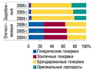 Удельный вес генерических и                                    оригинальных препаратов вобщем объеме аптечных                                     продаж отечественных изарубежных ЛС                                     исследуемой группы вденежном выражении за  12                                     мес 2004–2006 гг.