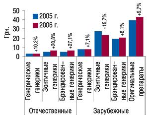 Средневзвешенная стоимость 1                                     упаковки генерических иоригинальных препаратов                                     исследуемой группы отечественного изарубежного                                     производства за 12 мес 2005–2006  гг. с указанием                                     процента прироста/убыли относительно                                     предыдущего года