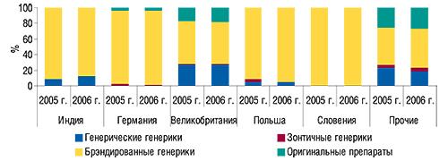 Удельный вес генерических и                                    оригинальных препаратов исследуемой группы                                     в общем объеме импорта крупнейшими поэтому                                     показателю странами–производителями ЛС в                                    натуральном выражении за 12 мес 2005–2006 гг.