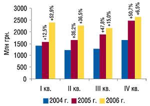 Квартальная динамика                                     объемов продаж товаров «аптечной корзины» в                                    денежном выражении в2004–2006 г. суказанием                                     процента прироста посравнению с  предыдущим                                     годом