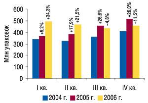 Квартальная динамика                                     объемов продаж товаров «аптечной корзины» в                                    натуральном выражении в2004–2006 г. суказанием                                     процента прироста/убыли посравнению с                                    предыдущим годом