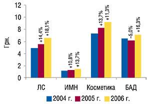 Средневзвешенная                                     стоимость 1 упаковки товаров «аптечной корзины»                                     за 12   мес 2004–2006 гг. суказанием процента                                     прироста/убыли посравнению спредыдущим годом
