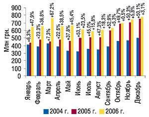Помесячная динамика                                     объема продаж ЛС вденежном выражении за                                     январь–декабрь 2004–2006   гг. суказанием                                     процента прироста посравнению спредыдущим                                     годом