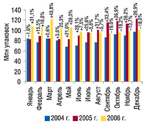 Помесячная динамика                                     объема продаж ЛС внатуральном выражении за                                     январь–декабрь 2004–2006   гг. суказанием                                     процента прироста/убыли посравнению                                     с  предыдущим годом