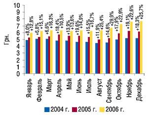Помесячная динамика                                     средневзвешенной стоимости 1 упаковки ЛС за                                     январь–декабрь 2004–2006   гг. суказанием                                     процента прироста посравнению спредыдущим                                     годом