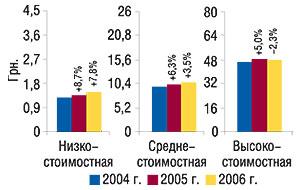 Средневзвешенная                                     стоимость 1 упаковки ЛС вразрезе ценовых ниш за 12                                     мес 2004–2006 гг. суказанием процента                                     прироста/убыли посравнению спредыдущим годом