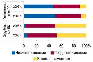 Структура продаж                                     зарубежных иотечественных ЛС вденежном                                     выражении вразрезе ценовых ниш за 12 мес 2005–2006                                     гг.