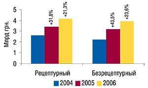 Динамика объемов                                     продаж рецептурных ибезрецептурных ЛС в                                    денежном выражении за 12 мес 2004–2006 гг. суказанием                                     процента прироста посравнению с  предыдущим                                     годом