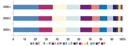 Удельный вес групп АТС-классификации первого уровня вобщем объеме продаж ЛС вденежном выражении за 12 мес 2004–2006 гг.