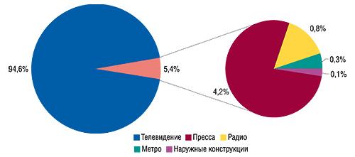 Удельный вес различных                                     медианосителей вобщем объеме продаж рекламы ЛС                                     вденежном выражении по итогам IV кв. 2006 г.