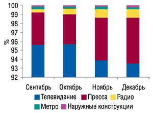 Динамика удельного                                     веса охваченных медианосителей вобщем объеме                                     продаж рекламы ЛС вденежном выражении                                     в сентябре–декабре 2006 г.
