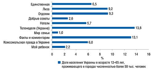 Аудитория одного                                     номера топ-10 печатных изданий пообъемам продаж                                     рекламы ЛС вденежном выражении (MMI'2006/3-Украина)