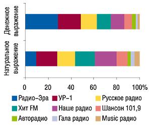 Удельный вес                                     радиостанций вобщем объеме продаж рекламы ЛС на                                    радио вденежном инатуральном (длительность, с)                                     выражении вIV кв. 2006 г.