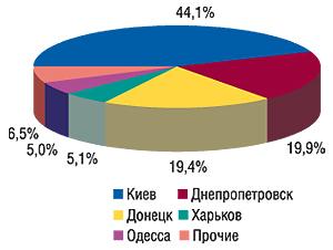 Удельный вес                                     крупнейших городов Украины вобщем объеме продаж                                     рекламы ЛС нанаружных конструкциях вIV кв. 2006 г.