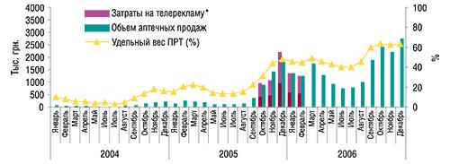 Динамика затрат на                                    телерекламу, объема аптечных продаж иуровня                                     канальной активности препарата АНАФЕРОН в                                    январе 2004 г. – декабре 2006 г.